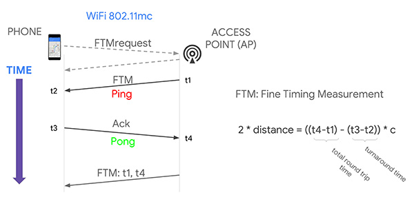 Indoor positioning using time of flight with respect to WiFi